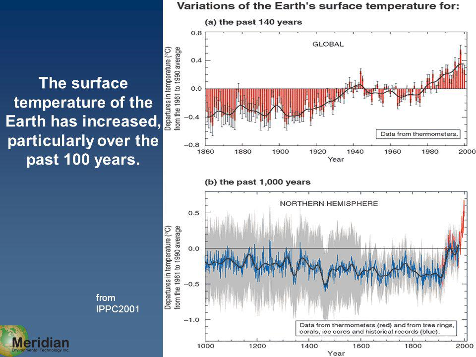 from IPPC2001 The surface temperature of the Earth has increased, particularly over the past 100 years.