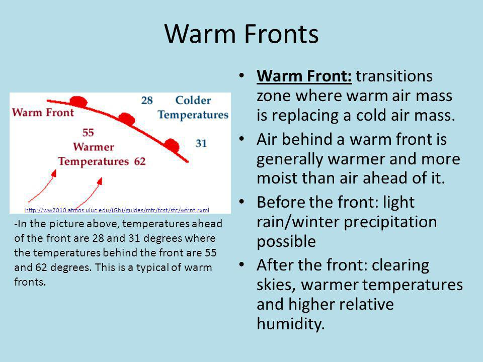 Warm Fronts Warm Front: transitions zone where warm air mass is replacing a cold air mass. Air behind a warm front is generally warmer and more moist