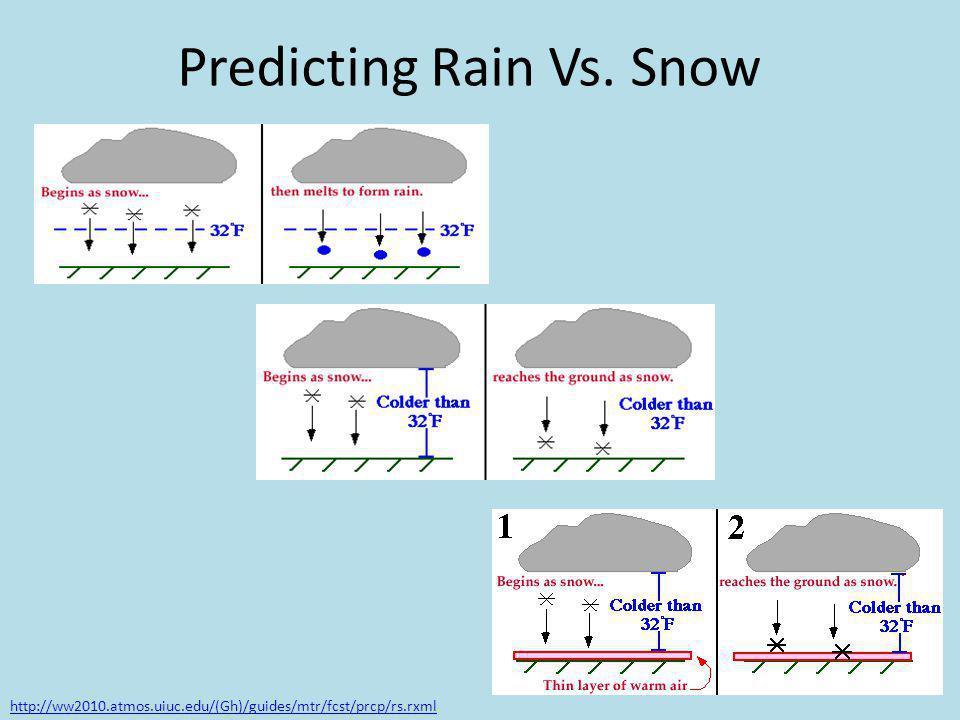 Predicting Rain Vs. Snow http://ww2010.atmos.uiuc.edu/(Gh)/guides/mtr/fcst/prcp/rs.rxml