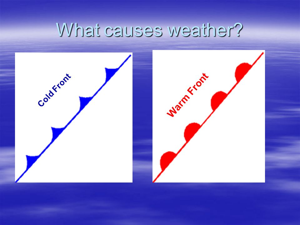 What causes weather? Two types of fronts: Two types of fronts: –Cold Front: Cold air mass moves under a warm air mass, pushing it up. Thunderstorms of