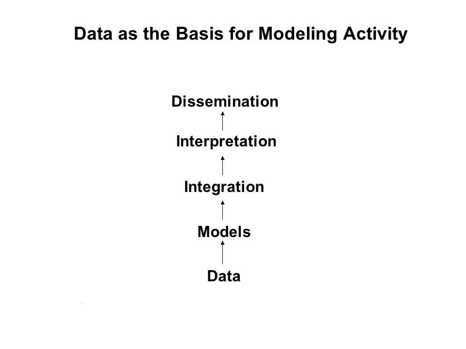 Data as the Basis for Modeling Activity Data Models Integration Interpretation Dissemination