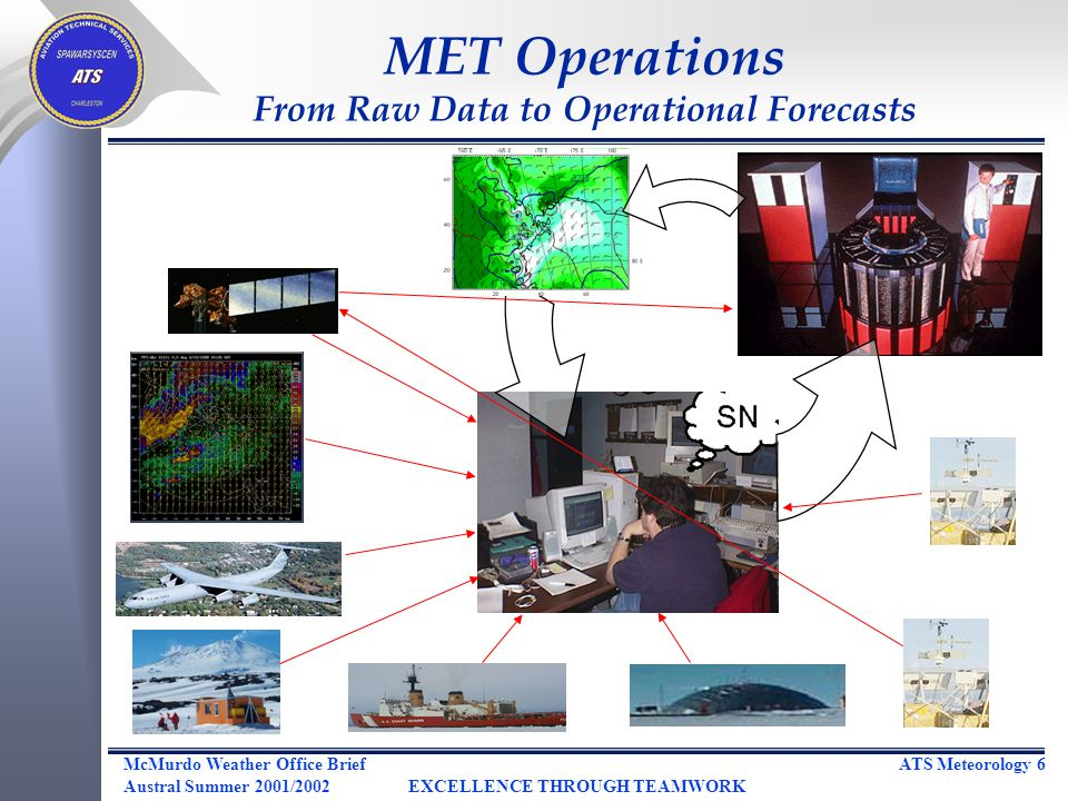 ATS Meteorology 6McMurdo Weather Office Brief Austral Summer 2001/2002EXCELLENCE THROUGH TEAMWORK MET Operations From Raw Data to Operational Forecasts