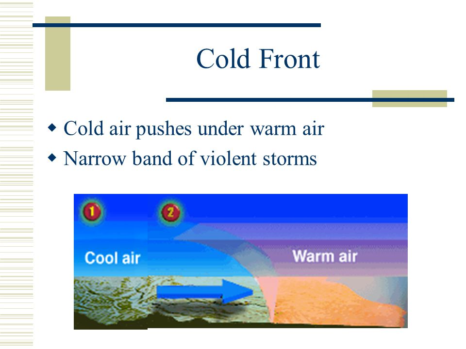 Cold Front Cold air pushes under warm air Narrow band of violent storms