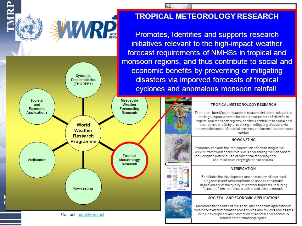 World Weather Research Programme Synoptic Predictabilities (THORPEX) Mesoscale Weather Forecasting Research Tropical Meteorology Research Nowcasting Verification Societal and Economic Applications WORLD WEATHER RESEARCH PROGRAMME Develops improved and cost effective weather forecasting techniques, with emphasis on high impact weather and promotes their application among Member States.