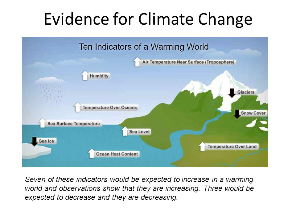 Seven of these indicators would be expected to increase in a warming world and observations show that they are increasing.
