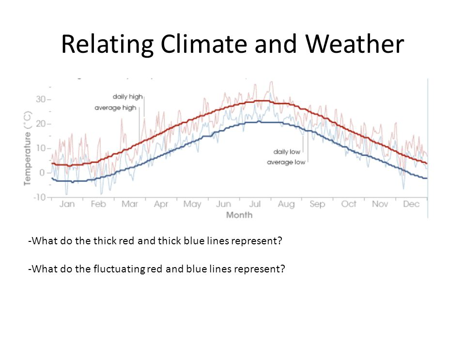 Relating Climate and Weather -What do the thick red and thick blue lines represent? -What do the fluctuating red and blue lines represent?