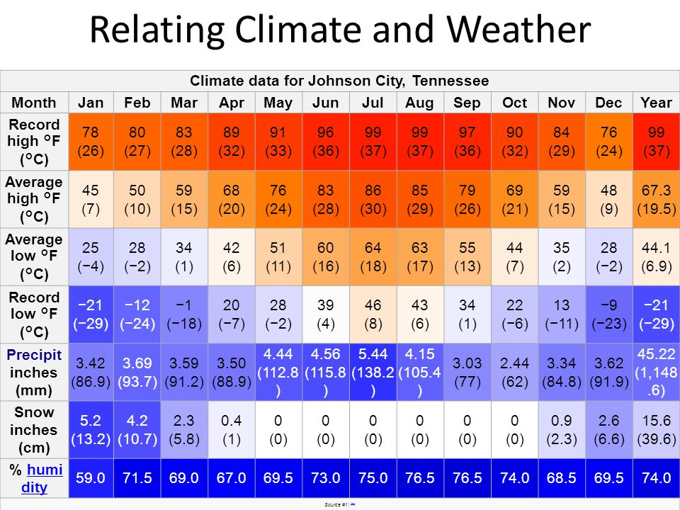 Relating Climate and Weather -What do the thick red and thick blue lines represent.