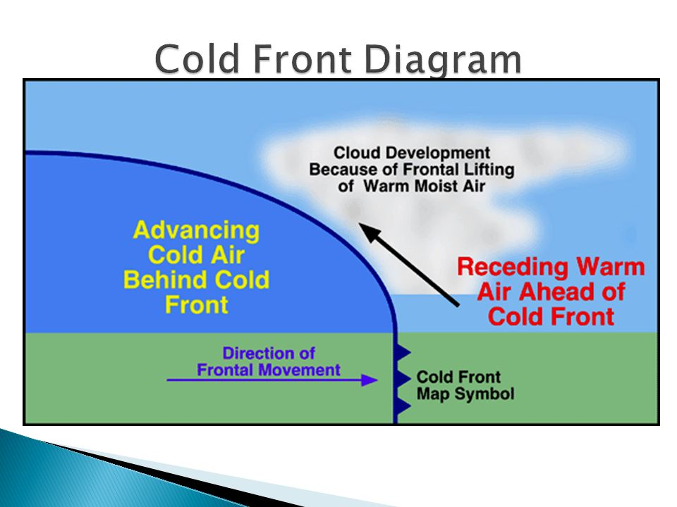 dense Cold dense air pushes warm air out of the way Cold fronts move very quickly and bring short periods of rain/thunderstorms behind Lower temperatu