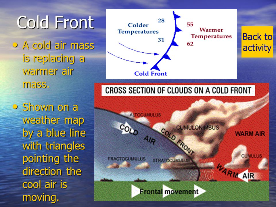 MAP TAP 2002-2003Weather Fronts7 Warm Front Warm air mass replacing a cooler air mass.