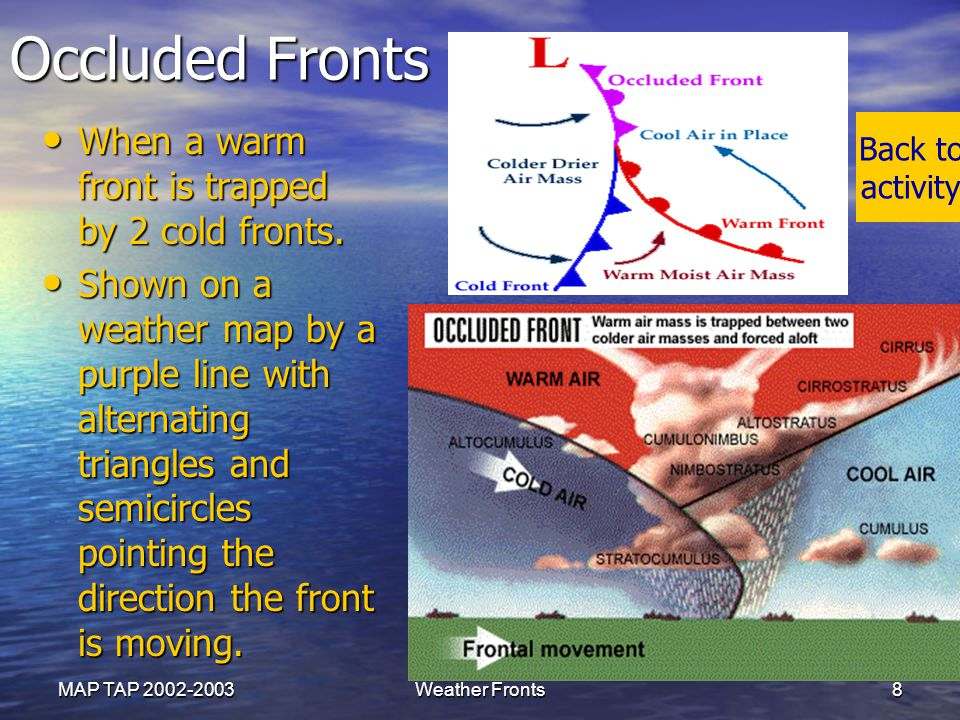 MAP TAP 2002-2003 Stationary Fronts A front that stops moving or is moving very slowly.
