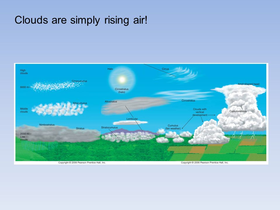 Clouds are simply rising air!