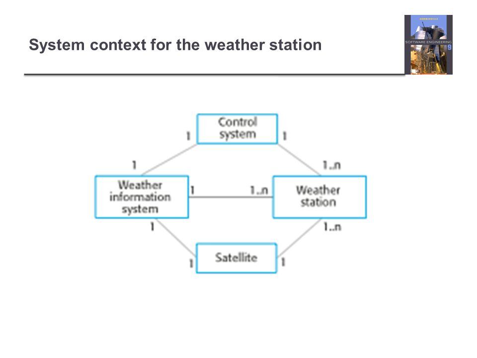 Weather station characteristics Must be self-contained and completely autonomous Integral power supplies and power generation Satellite communications Ruggedized to tolerate extreme weather Self-testing May exist in several version for different types of deployment Highland areas based on wind power Desert areas based on solar power Remote control to support autonomous operation Dynamic software re-configuration