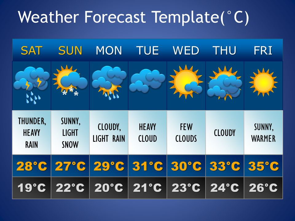 Weather Forecast Template(°C) SATSUNMONTUEWEDTHUFRI THUNDER, HEAVY RAIN SUNNY, LIGHT SNOW CLOUDY, LIGHT RAIN HEAVY CLOUD FEW CLOUDS CLOUDY SUNNY, WARMER 28°C27°C29°C31°C30°C33°C35°C 19°C22°C20°C21°C23°C24°C26°C * * *