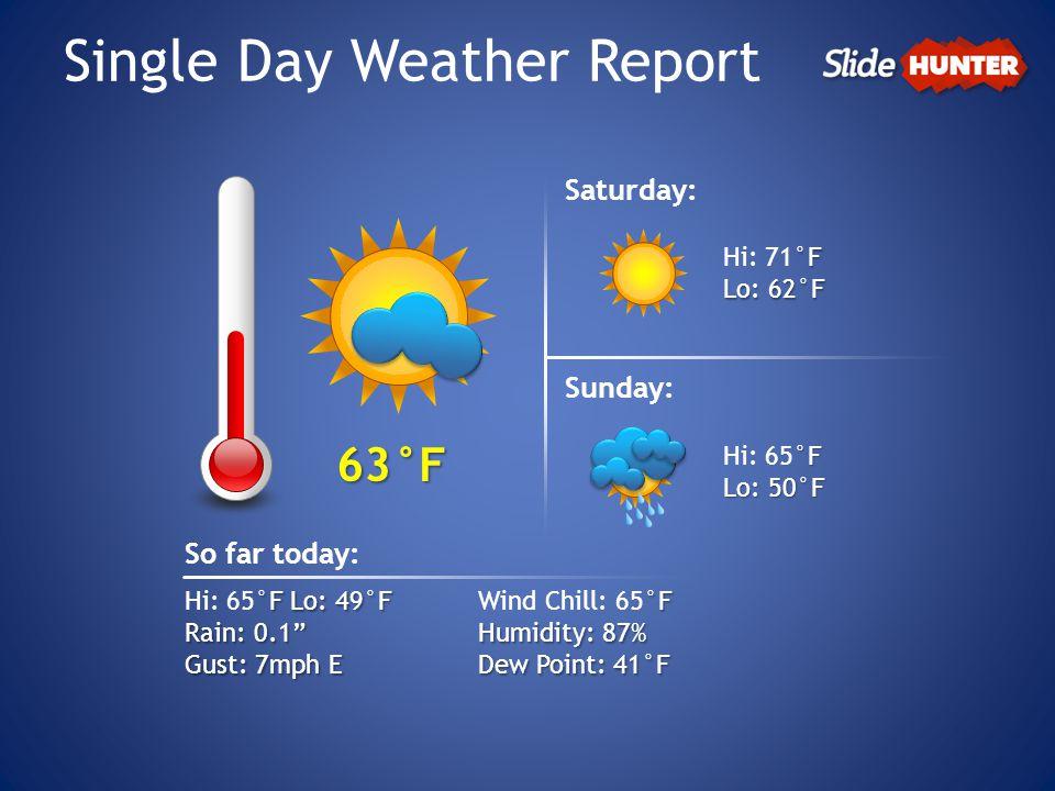 Single Day Weather Report 63°F °F Lo: 49°F Hi: 65°F Lo: 49°F Rain: 0.1 Gust: 7mph E So far today: °F Wind Chill: 65°F Humidity: 87% Dew Point: 41°F Saturday: °F Hi: 71°F Lo: 62°F Sunday: °F Hi: 65°F Lo: 50°F