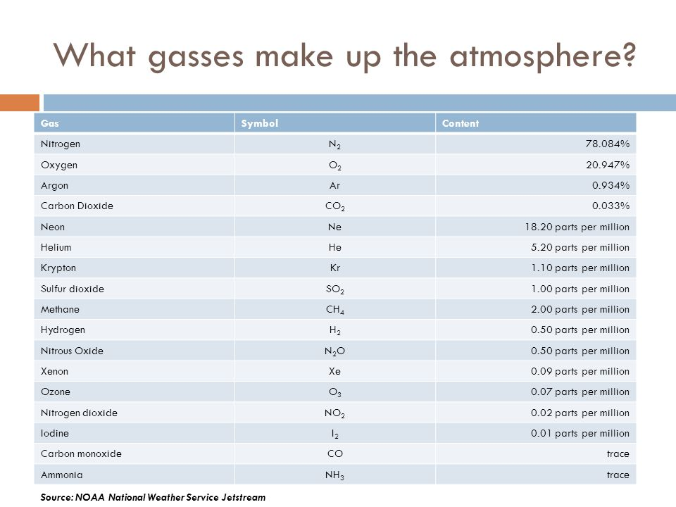 What gasses make up the atmosphere? GasSymbolContent NitrogenN2N2 78.084% OxygenO2O2 20.947% ArgonAr0.934% Carbon DioxideCO 2 0.033% NeonNe18.20 parts