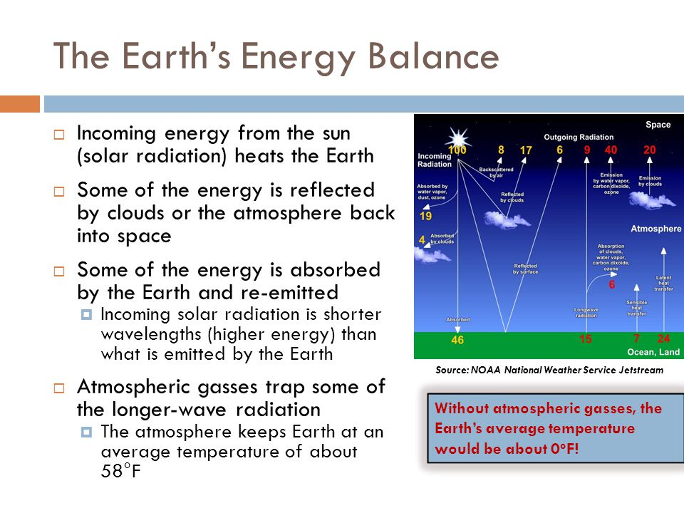 The Earths Energy Balance Water vapor is very good at absorbing and re-radiating the longer-wavelength energy from the Earth During the day, the Earth stores more energy than it releases At night, without incoming solar radiation, the energy is released Without clouds, most of the energy escapes back into space With clouds, more energy is captured and re-radiated back toward the ground, keeping surface temperatures higher Source: NOAA National Weather Service Jetstream