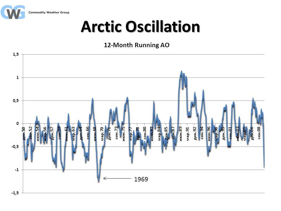 Arctic Oscillation 1969
