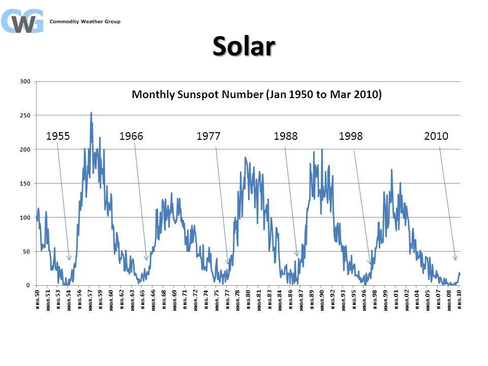 Solar 195519661977198819982010
