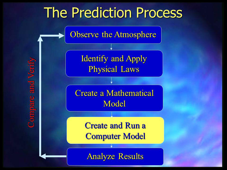 The Prediction Process Analyze Results Compare and Verify Create and Run a Computer Model Observe the Atmosphere Identify and Apply Physical Laws Crea
