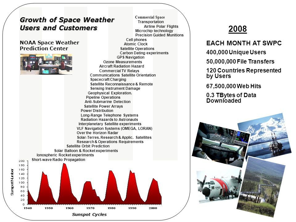 Growth of Space Weather Users and Customers NOAA Space Weather Prediction Center Sunspot Cycles Commercial Space Transportation Airline Polar Flights
