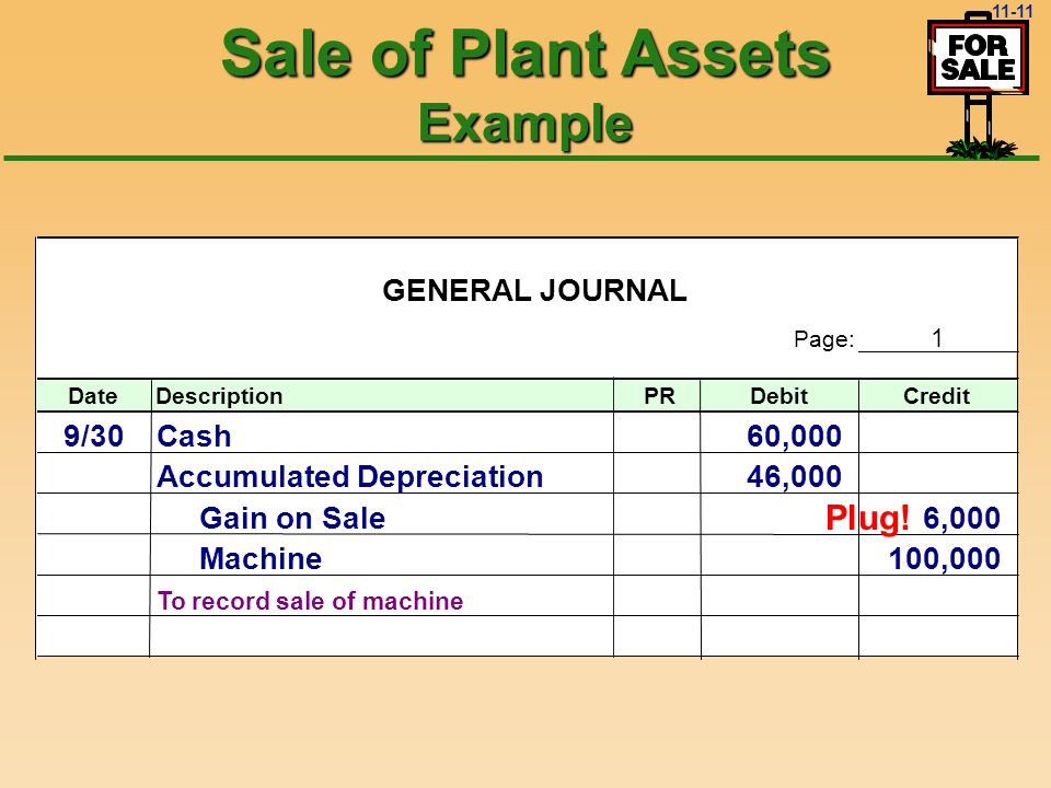 11-10 GENERAL JOURNAL Page: 1 DateDescriptionPRDebitCredit 9/30Cash60,000 Accumulated Depreciation46,000 Gain on Sale6,000 Machine100,000 To record sale of machine Sale of Plant Assets Example