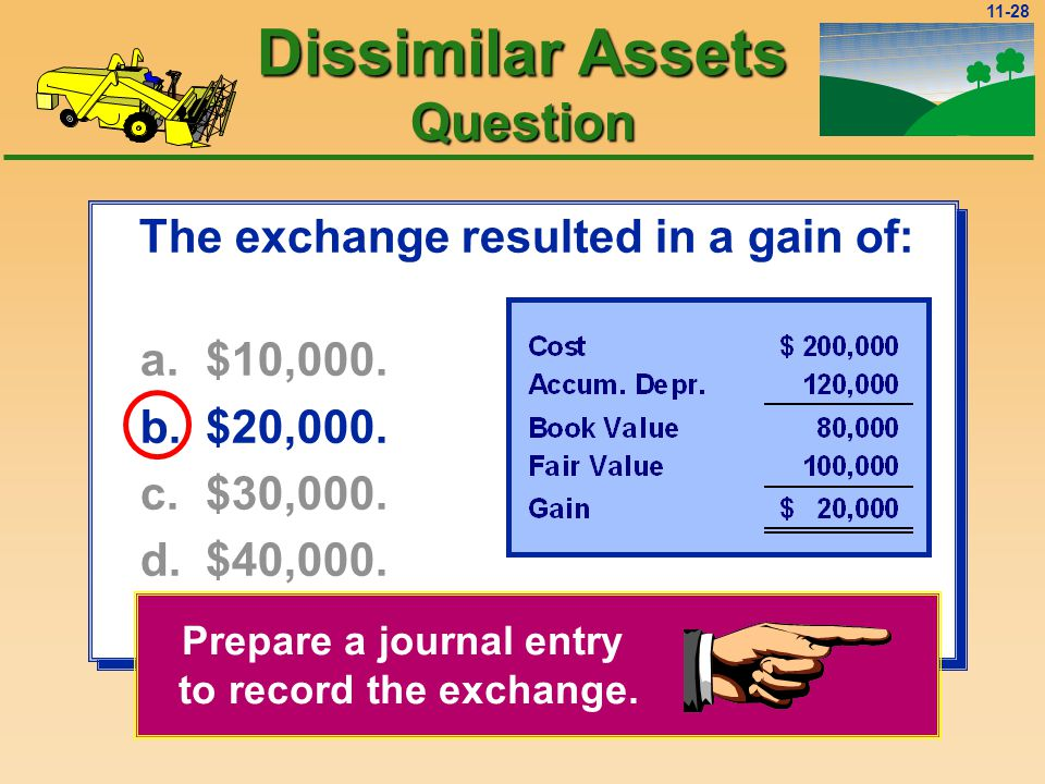 11-27 The exchange resulted in a gain of: a.$10,000.
