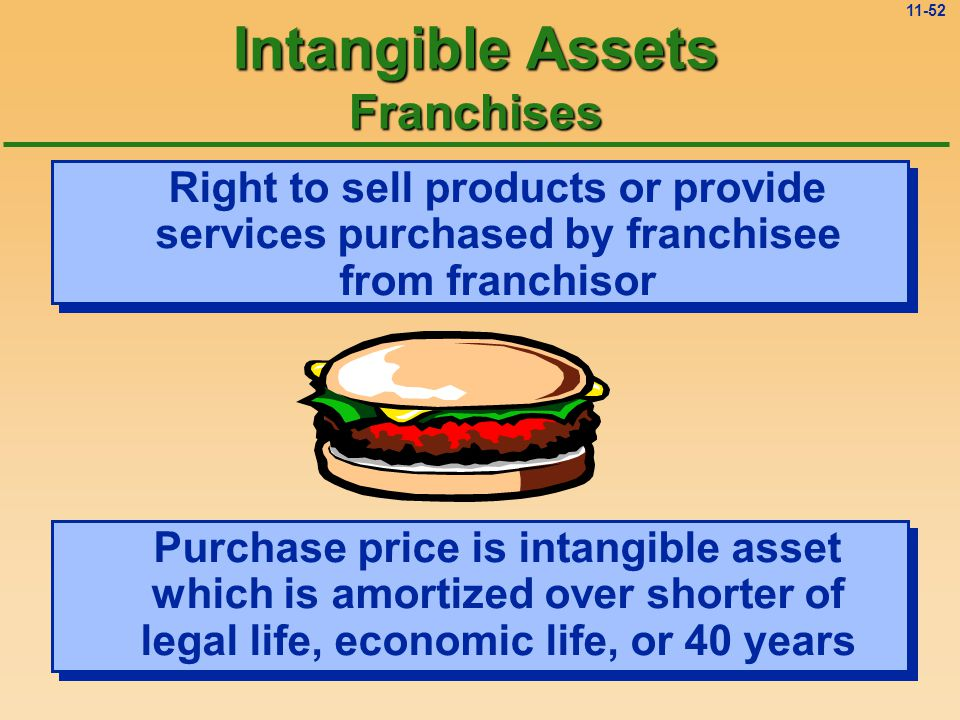 11-51 Intangible Assets Copyrights Exclusive right granted by the federal government to protect artistic or intellectual properties Legal life is life of creator plus 50 years