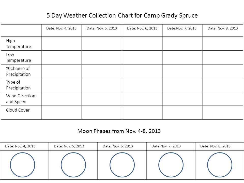 5 Day Weather Collection Chart for Camp Grady Spruce Date: Nov.