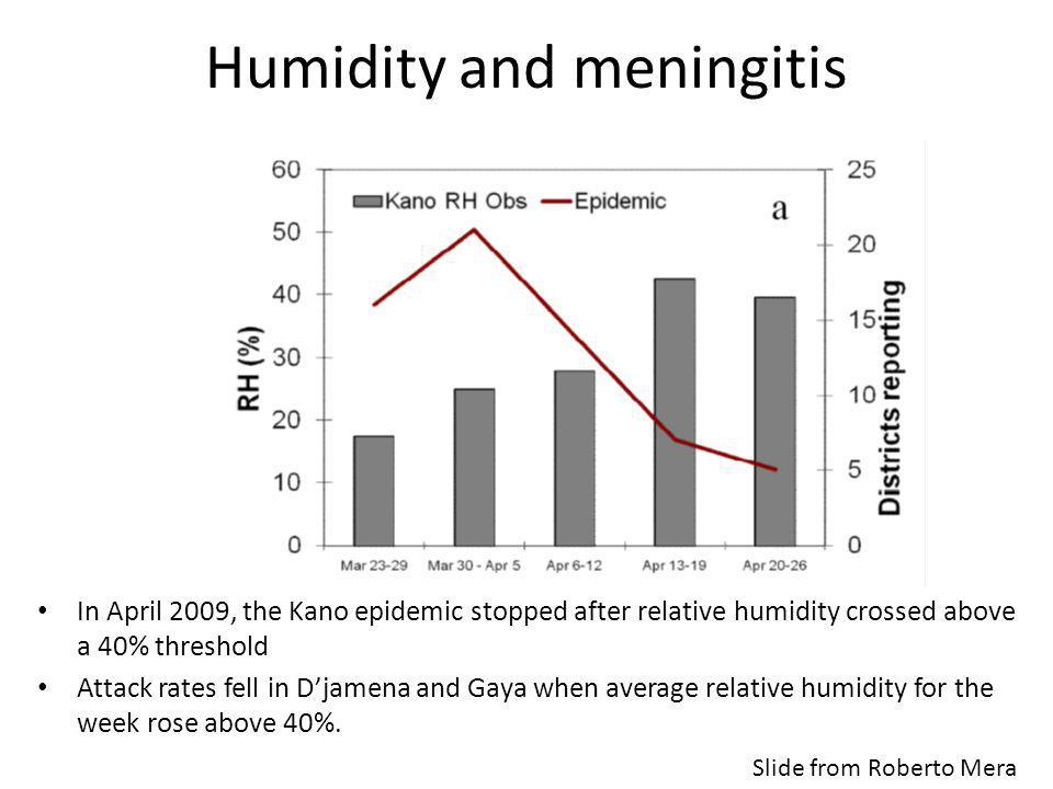 Humidity and meningitis In April 2009, the Kano epidemic stopped after relative humidity crossed above a 40% threshold Attack rates fell in Djamena and Gaya when average relative humidity for the week rose above 40%.