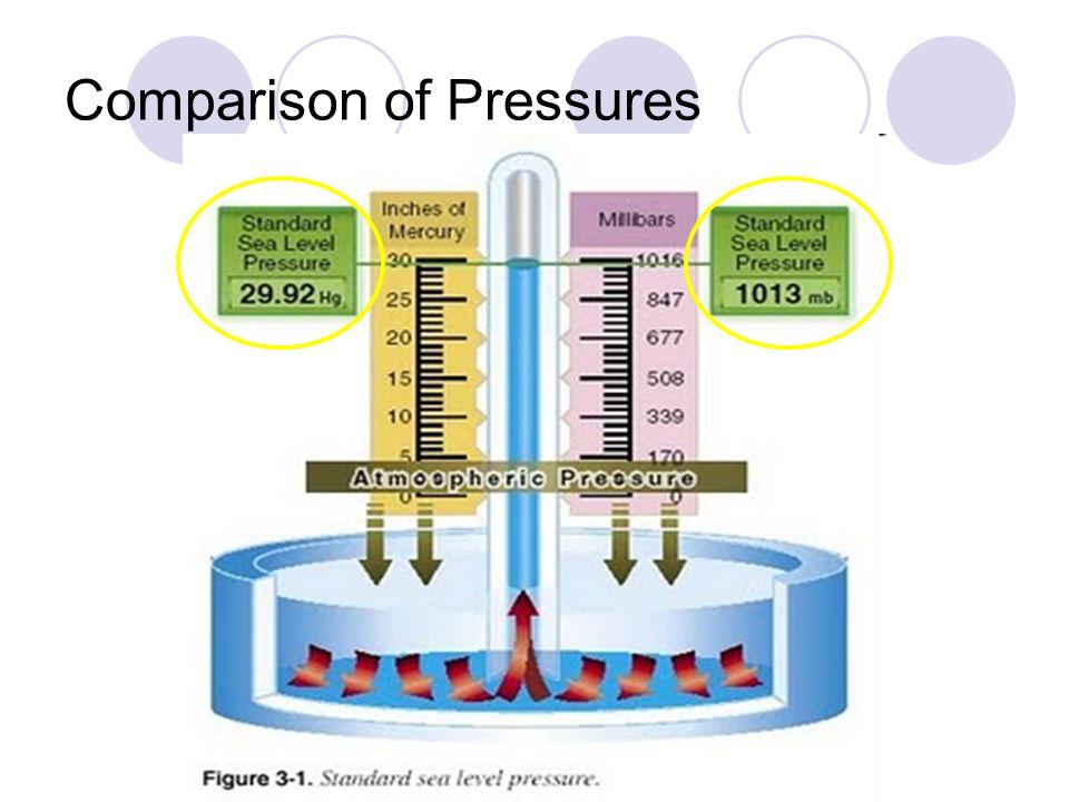 Comparison of Pressures