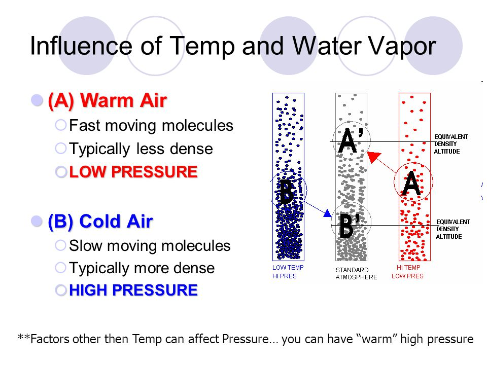 Influence of Temp and Water Vapor (A) Warm Air (A) Warm Air Fast moving molecules Typically less dense LOW PRESSURE LOW PRESSURE (B) Cold Air (B) Cold