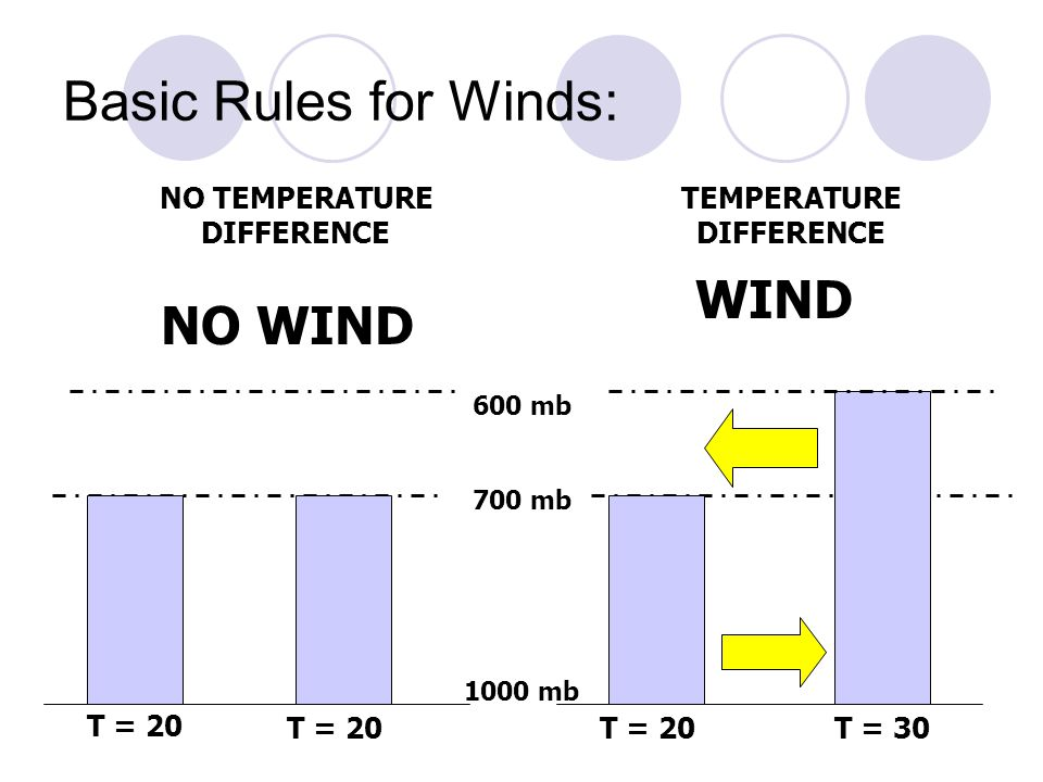 Basic Rules for Winds: T = 20 T = 30 1000 mb 700 mb 600 mb NO TEMPERATURE DIFFERENCE TEMPERATURE DIFFERENCE NO WIND WIND