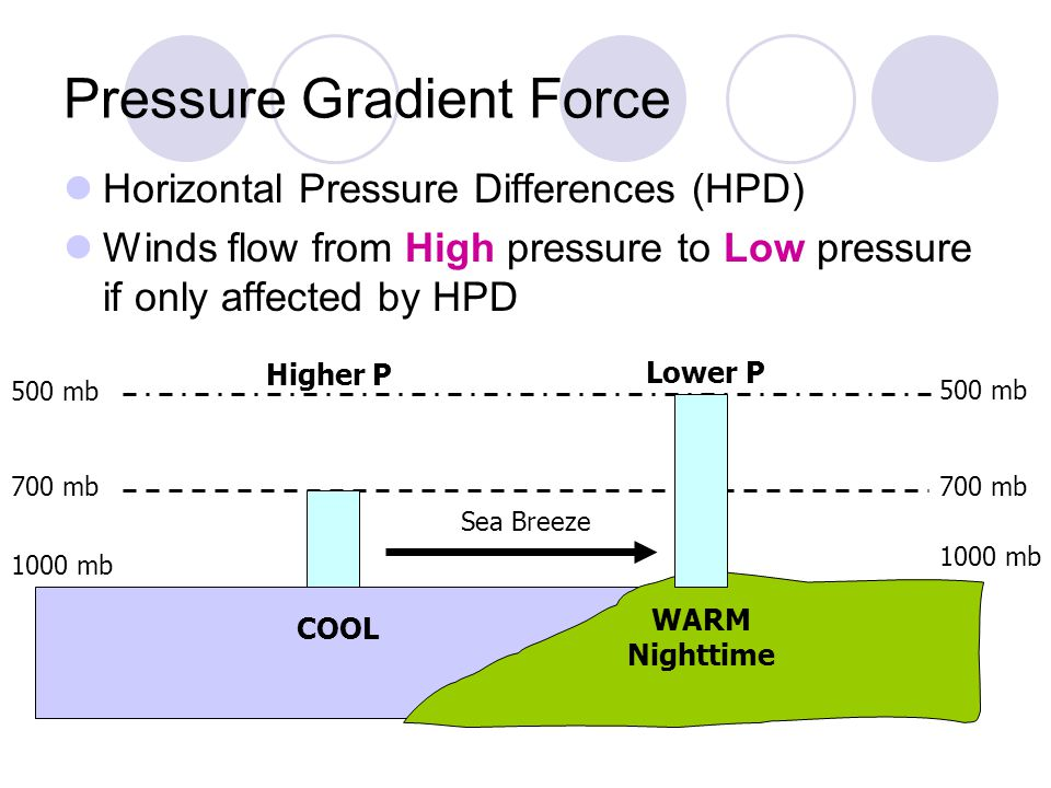 Pressure Gradient Force Horizontal Pressure Differences (HPD) Winds flow from High pressure to Low pressure if only affected by HPD 1000 mb 700 mb 500