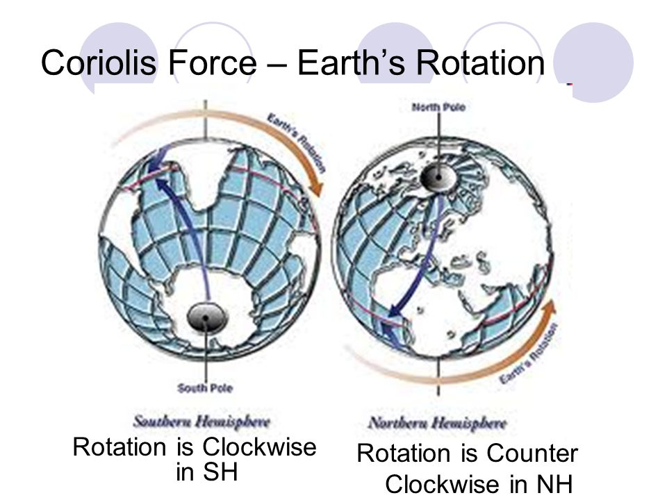 Coriolis Force – Earths Rotation Rotation is Clockwise in SH Rotation is Counter Clockwise in NH