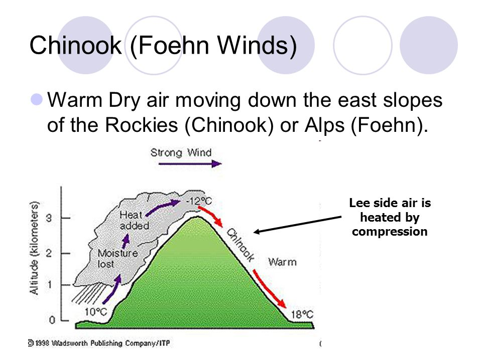 Chinook (Foehn Winds) Warm Dry air moving down the east slopes of the Rockies (Chinook) or Alps (Foehn). Lee side air is heated by compression