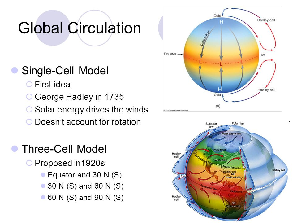 Global Circulation Single-Cell Model First idea George Hadley in 1735 Solar energy drives the winds Doesnt account for rotation Three-Cell Model Propo