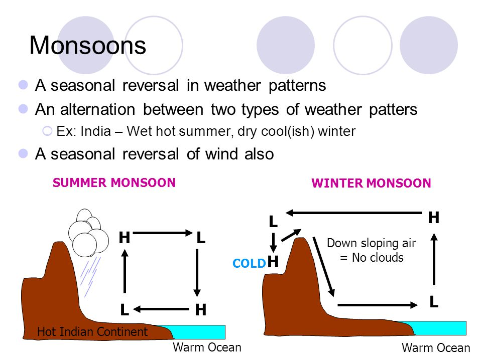 Monsoons A seasonal reversal in weather patterns An alternation between two types of weather patters Ex: India – Wet hot summer, dry cool(ish) winter