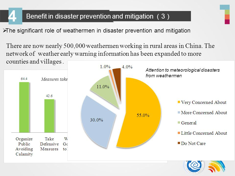 4 Benefit in disaster prevention and mitigation 3 The significant role of weathermen in disaster prevention and mitigation There are now nearly 500,000 weathermen working in rural areas in China.