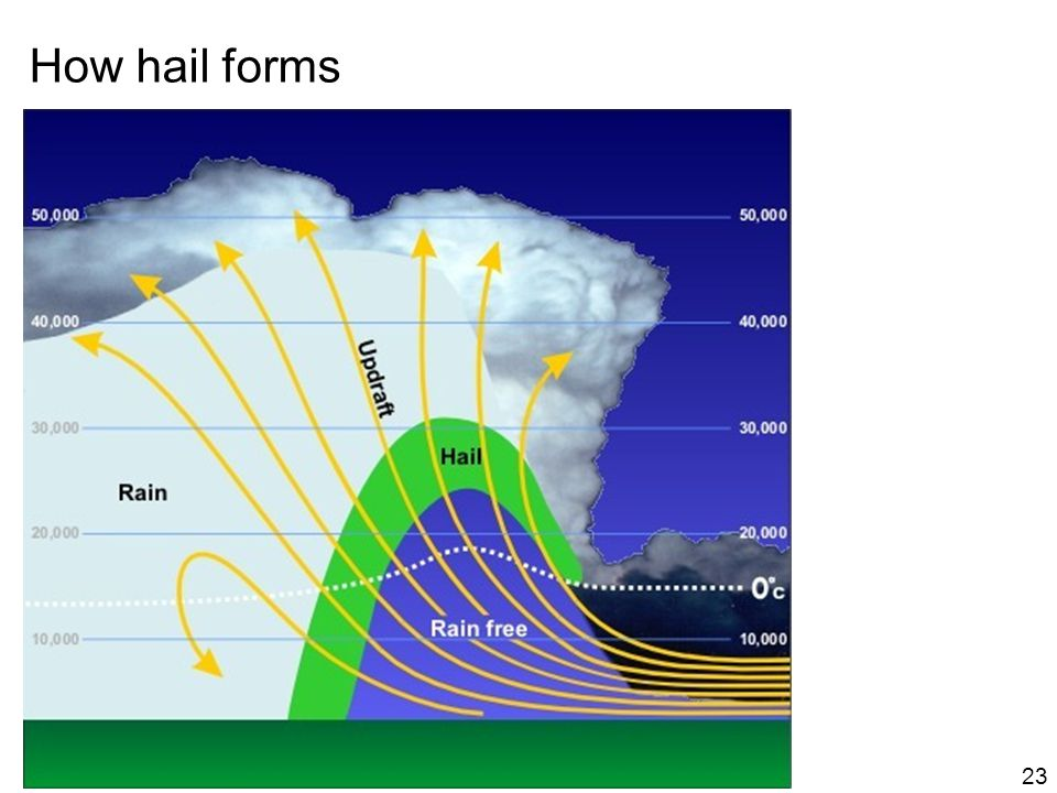 How hail forms 23
