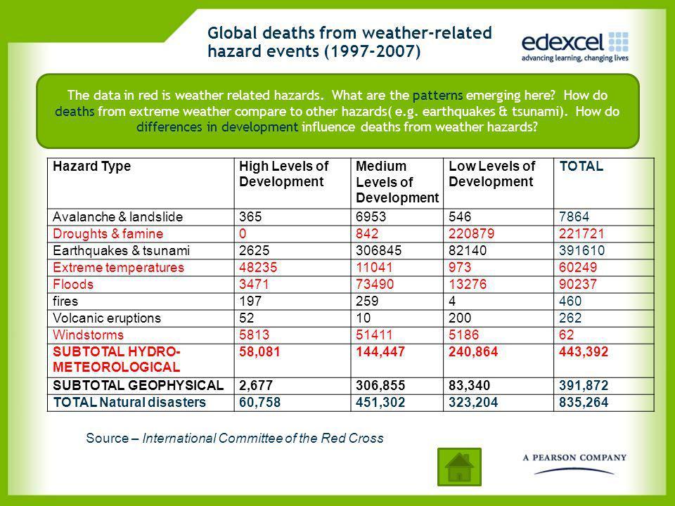 Global deaths from weather-related hazard events (1997-2007) Hazard TypeHigh Levels of Development Medium Levels of Development Low Levels of Developm