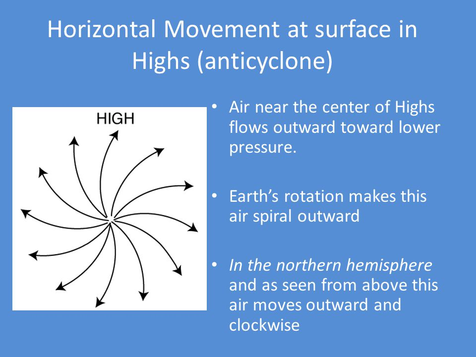 Horizontal Movement at surface in Highs (anticyclone) Air near the center of Highs flows outward toward lower pressure. Earths rotation makes this air