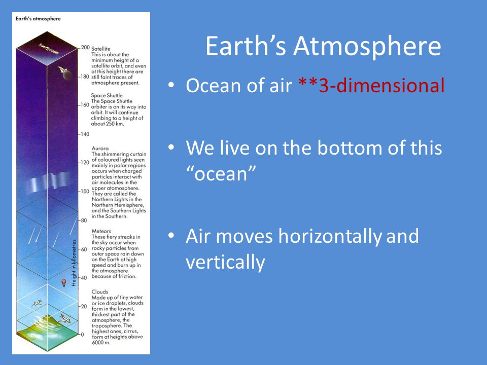 Earths Atmosphere Ocean of air **3-dimensional We live on the bottom of this ocean Air moves horizontally and vertically