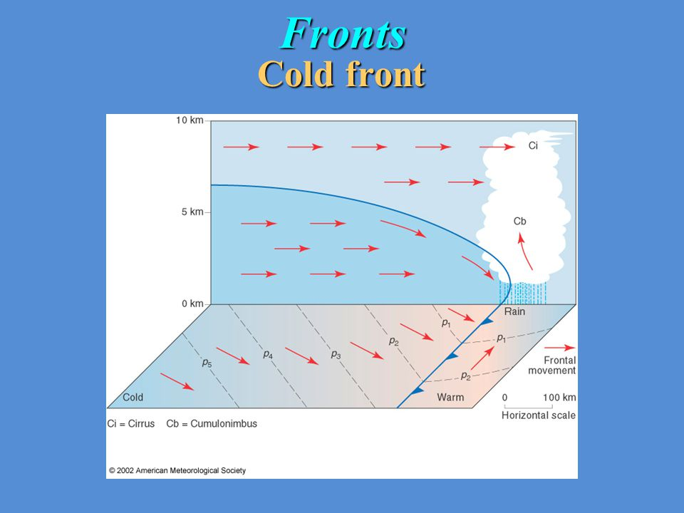 Fronts Cold front