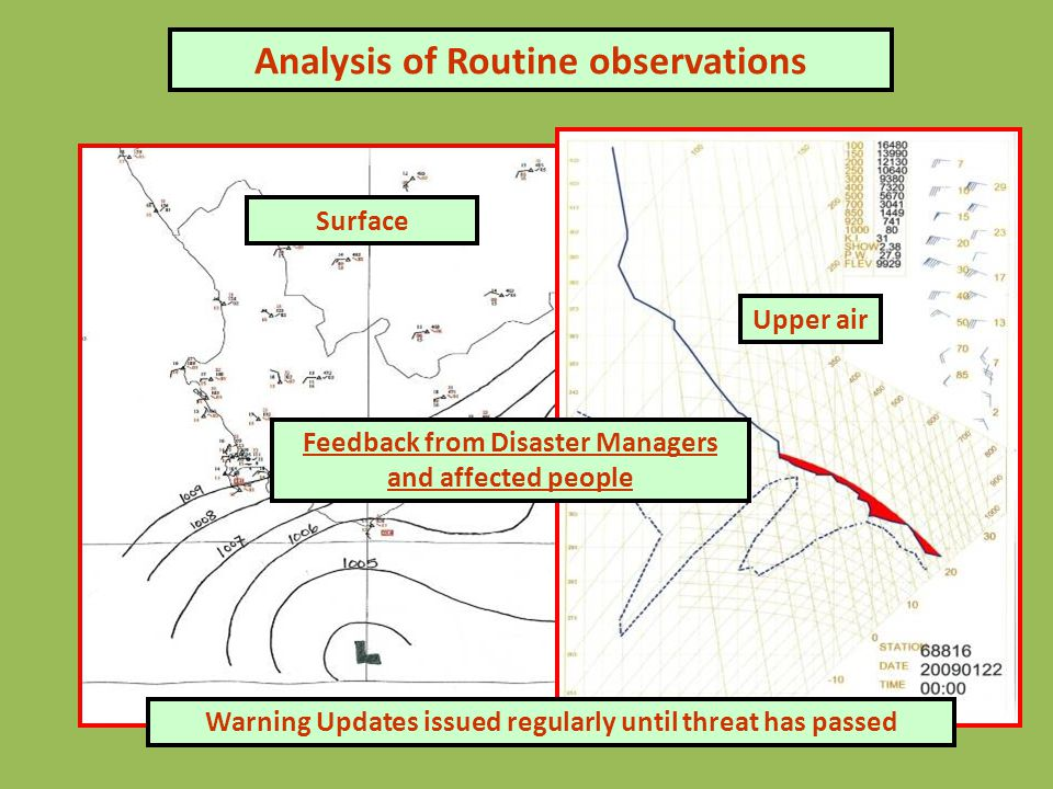 Analysis of Routine observations Surface Upper air Feedback from Disaster Managers and affected people Warning Updates issued regularly until threat has passed