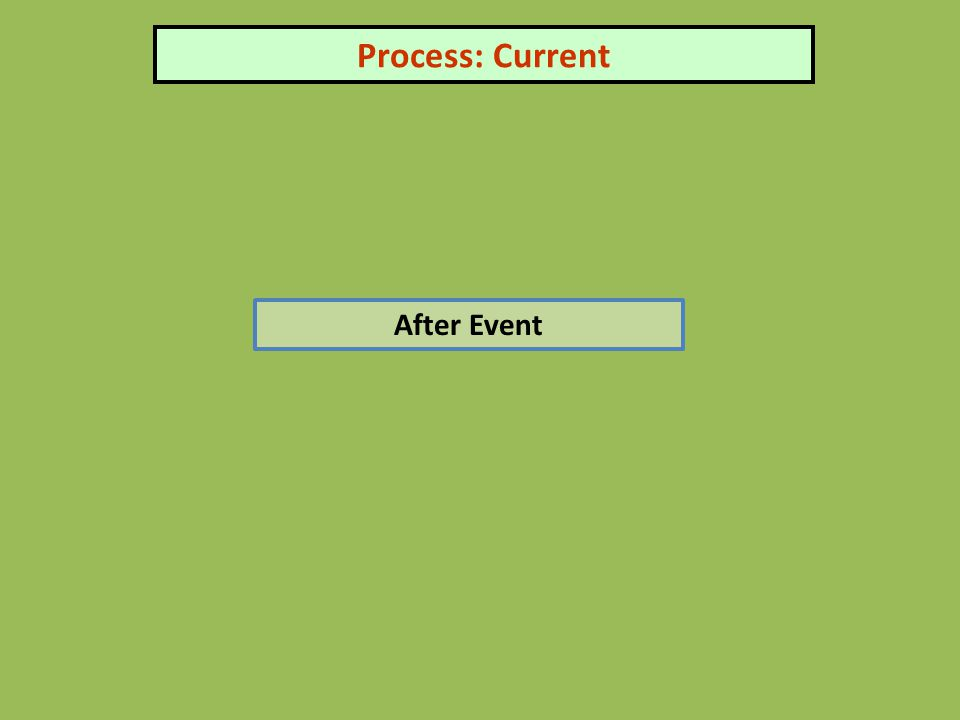 Process: Current After Event
