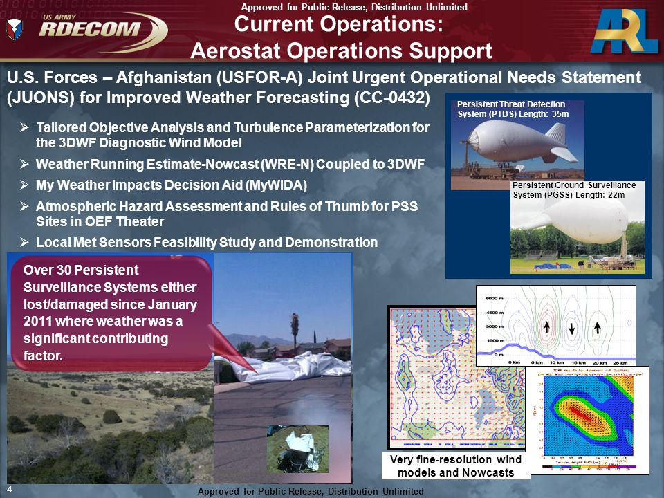 Approved For Public Release; Distribution Unlimited 4 Approved for Public Release, Distribution Unlimited 4 Current Operations: Aerostat Operations Su