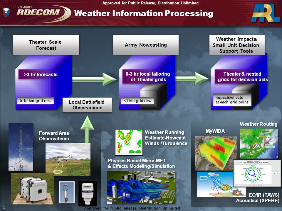 Approved For Public Release; Distribution Unlimited 5 Approved for Public Release, Distribution Unlimited 5 EO/IR (TAWS) Acoustics (SPEBE) Weather Rou
