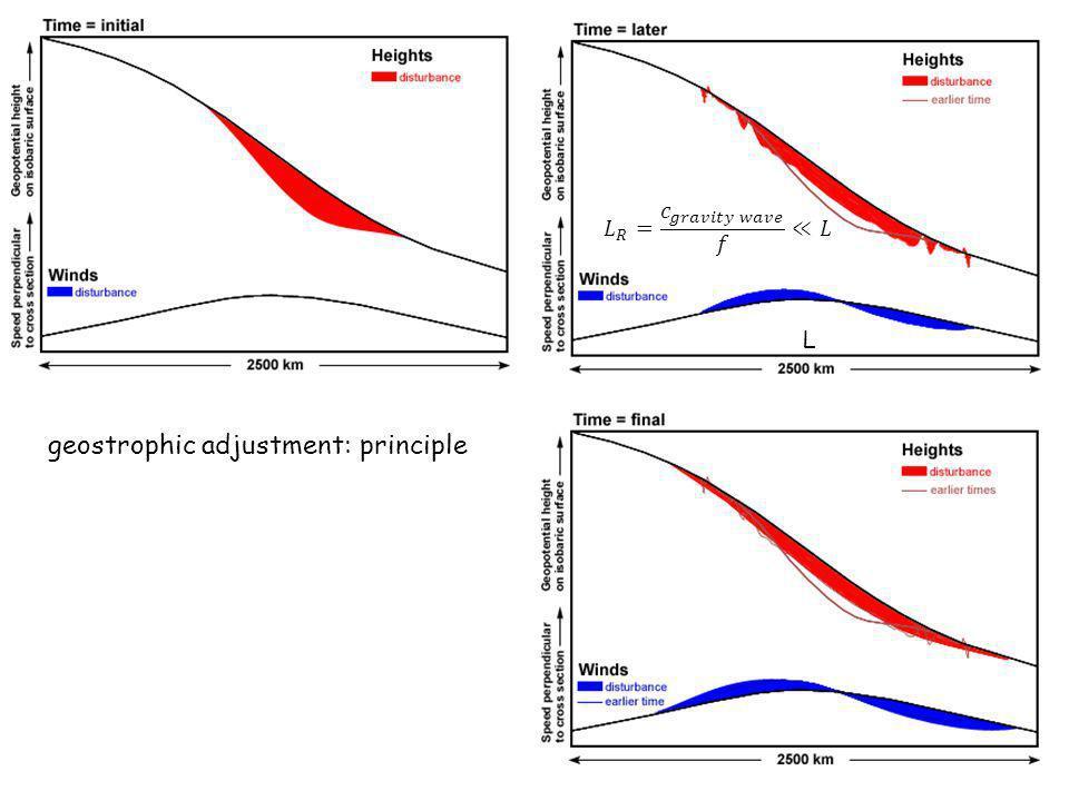 geostrophic adjustment: principle L