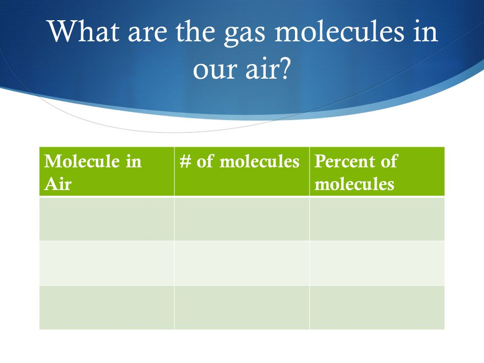 Molecule in Air # of moleculesPercent of molecules