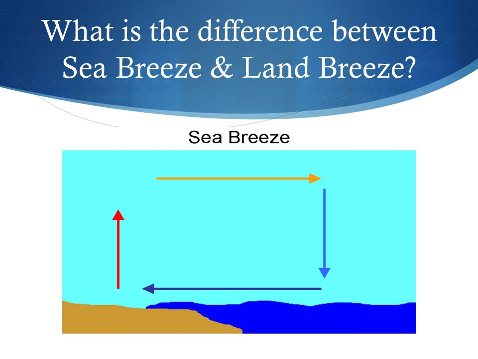 What is the difference between Sea Breeze & Land Breeze?